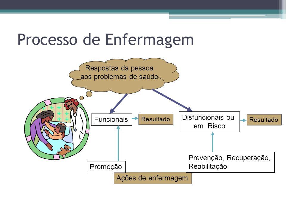 Processo de Enfermagem Respostas da pessoa aos problemas de saúde Funcionais Disfuncionais ou em Risco Ações de enfermagem Promoção Prevenção, Recuperação, Reabilitação Resultado