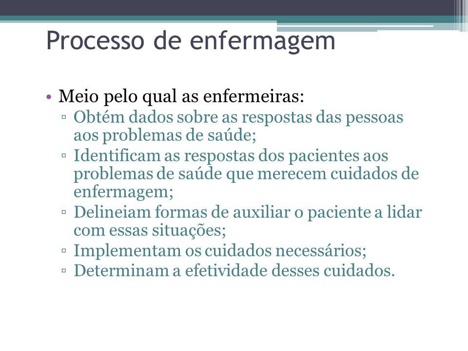 Processo de enfermagem Meio pelo qual as enfermeiras: Obtém dados sobre as respostas das pessoas aos problemas de saúde; Identificam as respostas dos