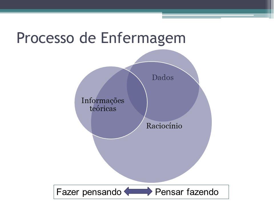 Processo de Enfermagem Dados Raciocínio Informações teóricas Fazer pensando Pensar fazendo