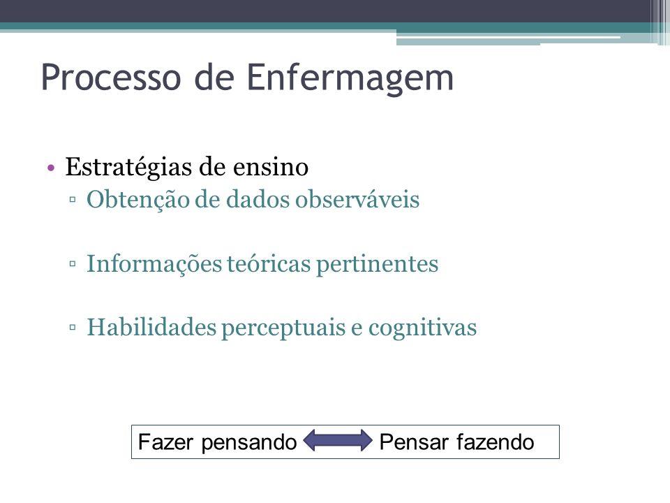 Processo de Enfermagem Estratégias de ensino Obtenção de dados observáveis Informações teóricas pertinentes Habilidades perceptuais e cognitivas Fazer pensando Pensar fazendo