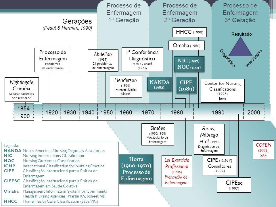 1854 1900 192019301940195019601970198019902000 Nightingale Criméia Separar pacientes por gravidade Processo de Enfermagem Problemas de enfermagem Abdellah (1959) 21 problemas de enfermagem Henderson (1966) 14 necessidades básicas 1ª Conferência Diagnóstico EUA / Canadá (1973) NANDA (1982) NANDA (1982) Center for Nursing Classifications (1995) Iowa CIPE (1989) CIPE (1989) Horta (1960-1970) Processo de Enfermagem Horta (1960-1970) Processo de Enfermagem Simões (1980/1988) Vocabulário de Enfermagem CIPE (ICNP) Consultores (1992) Farias, Nóbrega et al.
