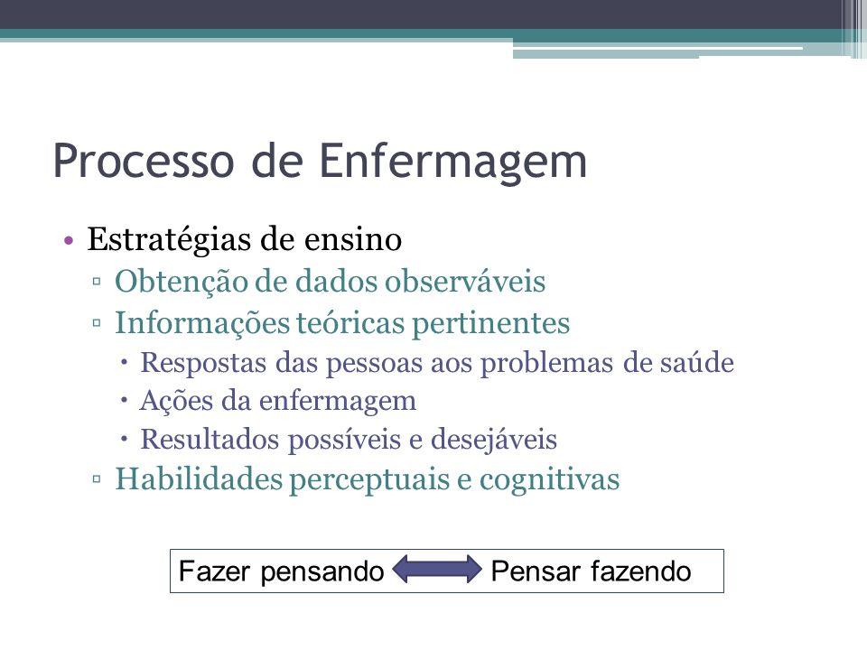 Processo de Enfermagem Estratégias de ensino Obtenção de dados observáveis Informações teóricas pertinentes Respostas das pessoas aos problemas de saúde Ações da enfermagem Resultados possíveis e desejáveis Habilidades perceptuais e cognitivas Fazer pensando Pensar fazendo