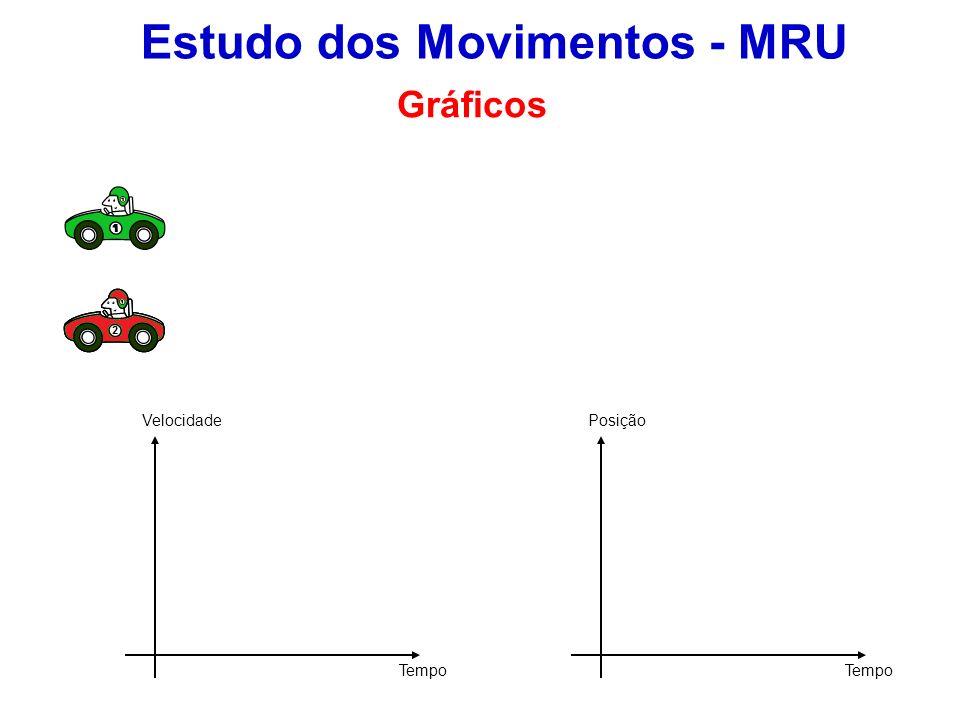 Estudo dos Movimentos - MRU Gráficos Velocidade Tempo Posição
