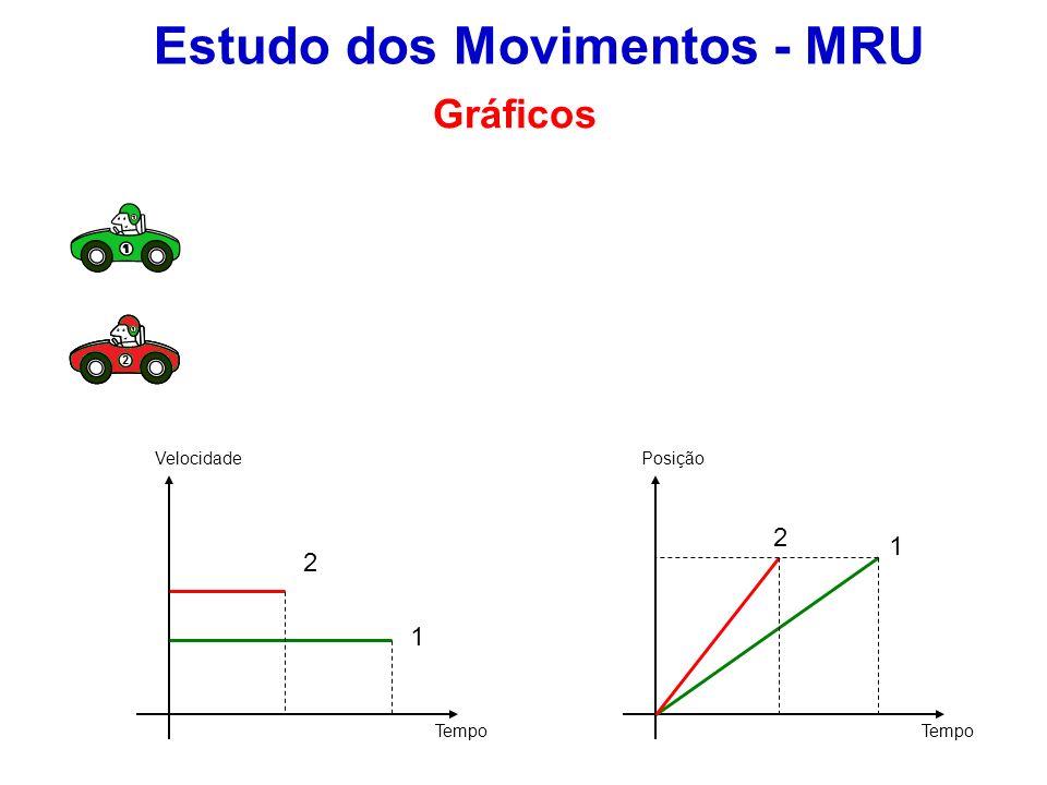 Estudo dos Movimentos - MRU Gráficos Velocidade Tempo Posição 1 2 1 2