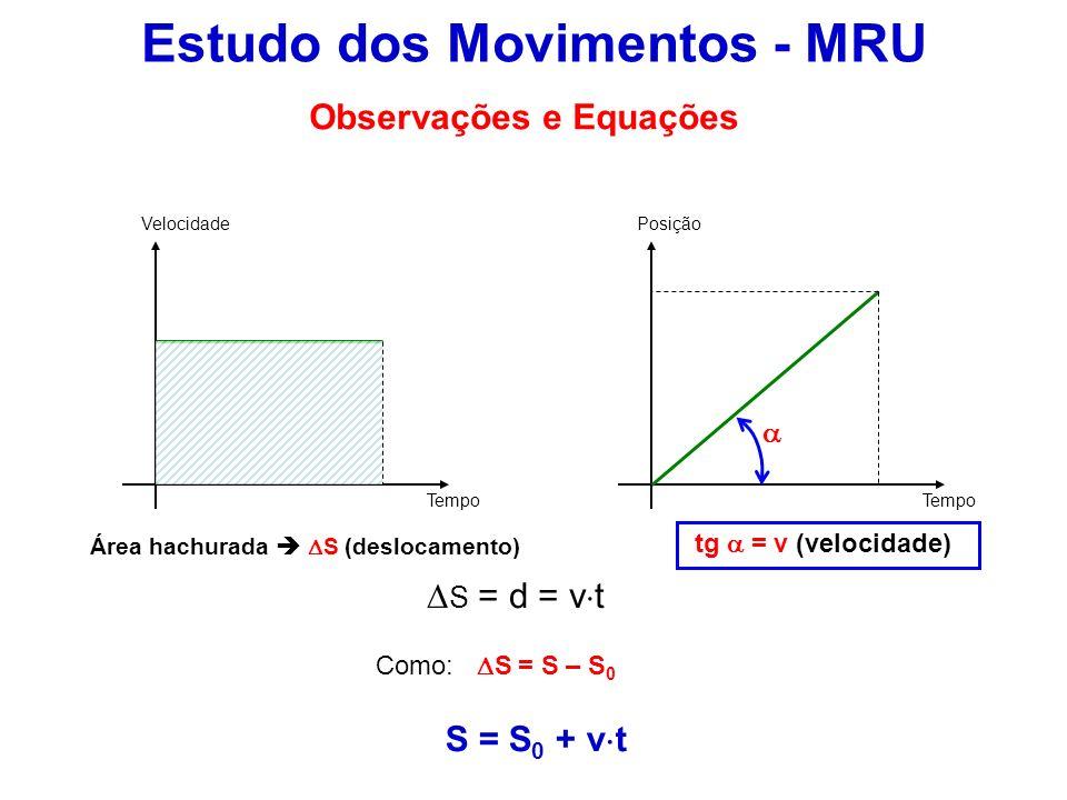 Estudo dos Movimentos - MRU Velocidade Tempo Posição Área hachurada S (deslocamento) Observações e Equações S = d = v t Como: S = S – S 0 S = S 0 + v