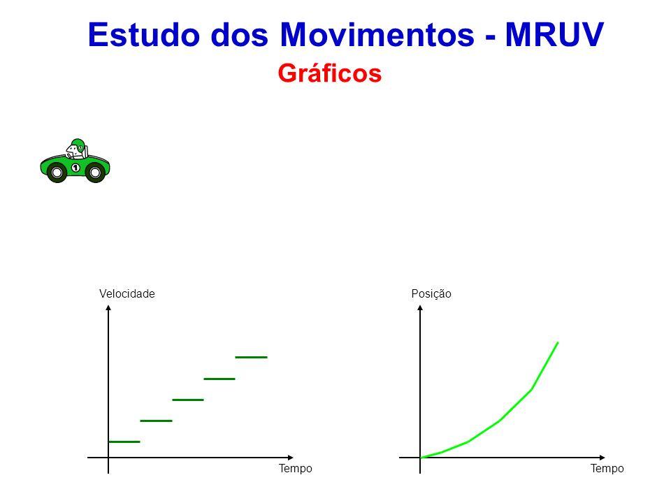Estudo dos Movimentos - MRUV Gráficos Velocidade Tempo Posição