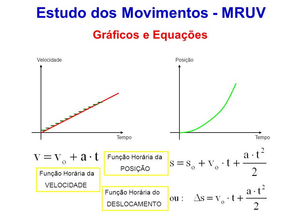 Estudo dos Movimentos - MRUV Velocidade Tempo Posição Gráficos e Equações Função Horária da VELOCIDADE Função Horária da POSIÇÃO Função Horária do DES