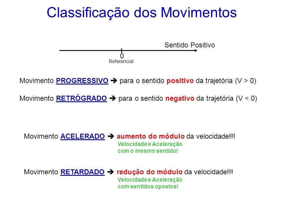 Classificação dos Movimentos 0 Sentido Positivo Referencial Movimento PROGRESSIVO para o sentido positivo da trajetória (V > 0) Movimento RETRÓGRADO p