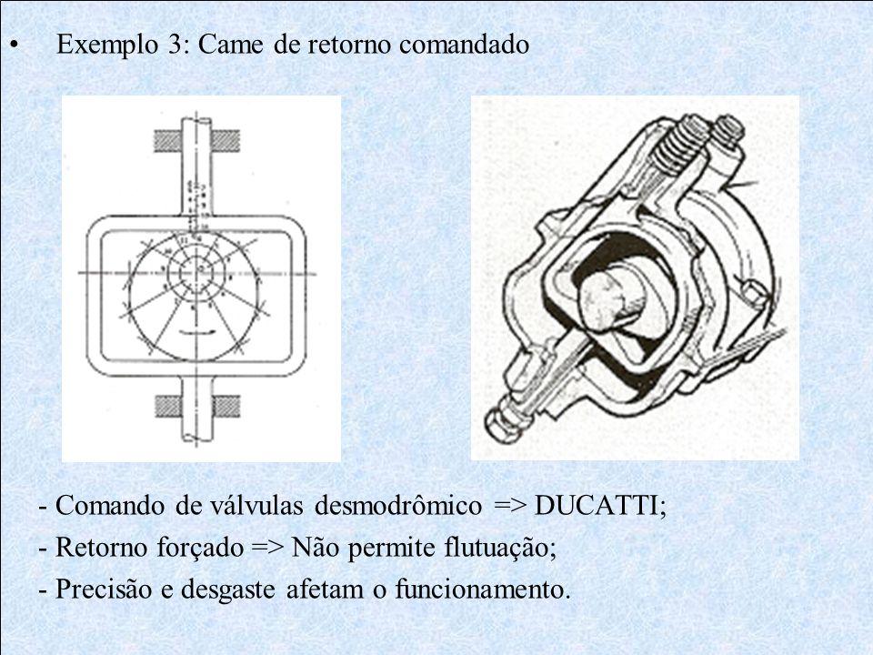 Exemplo 3: Came de retorno comandado - Comando de válvulas desmodrômico => DUCATTI; - Retorno forçado => Não permite flutuação; - Precisão e desgaste