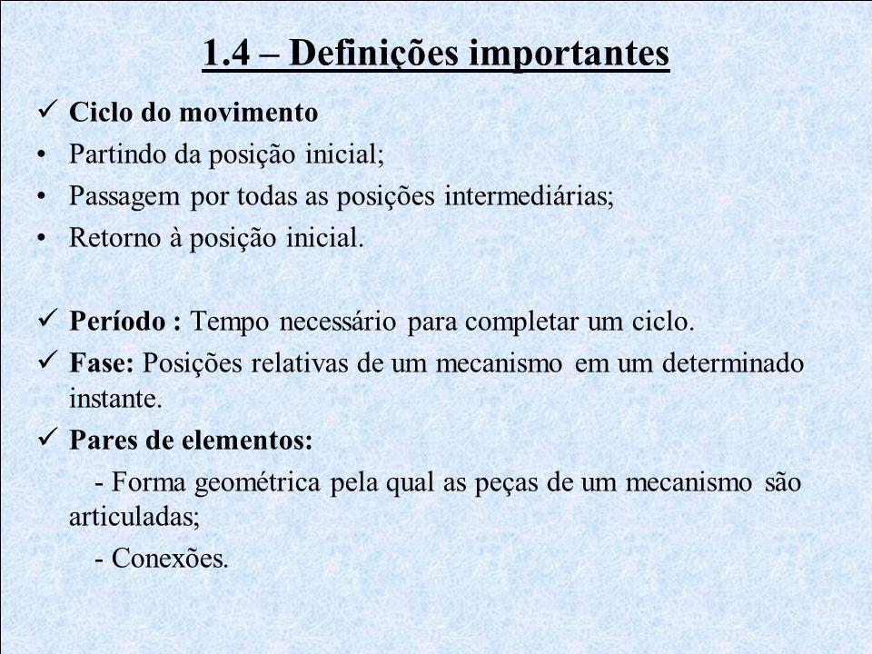 1.4 – Definições importantes Ciclo do movimento Partindo da posição inicial; Passagem por todas as posições intermediárias; Retorno à posição inicial.