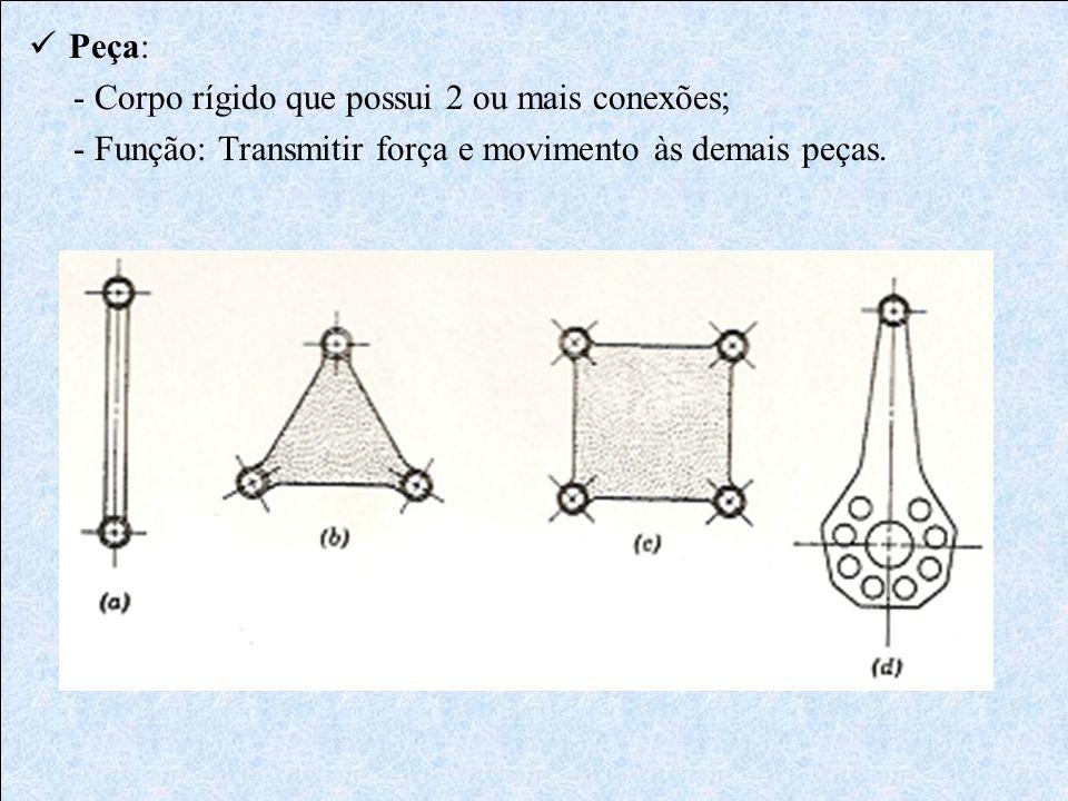 Peça: - Corpo rígido que possui 2 ou mais conexões; - Função: Transmitir força e movimento às demais peças.