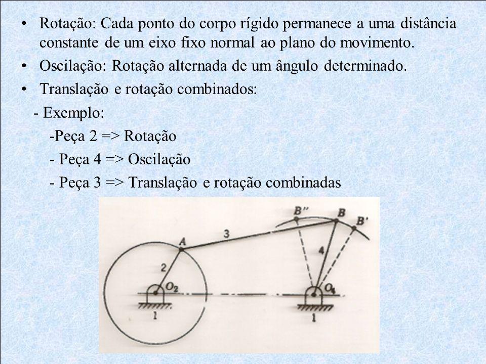 Rotação: Cada ponto do corpo rígido permanece a uma distância constante de um eixo fixo normal ao plano do movimento. Oscilação: Rotação alternada de