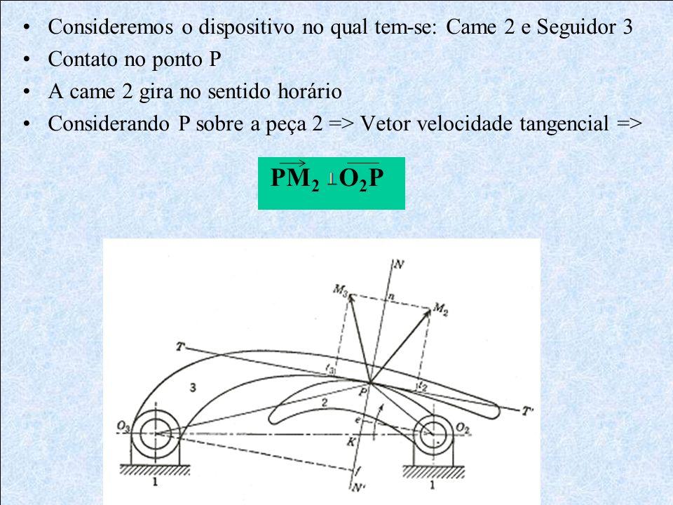 Consideremos o dispositivo no qual tem-se: Came 2 e Seguidor 3 Contato no ponto P A came 2 gira no sentido horário Considerando P sobre a peça 2 => Ve