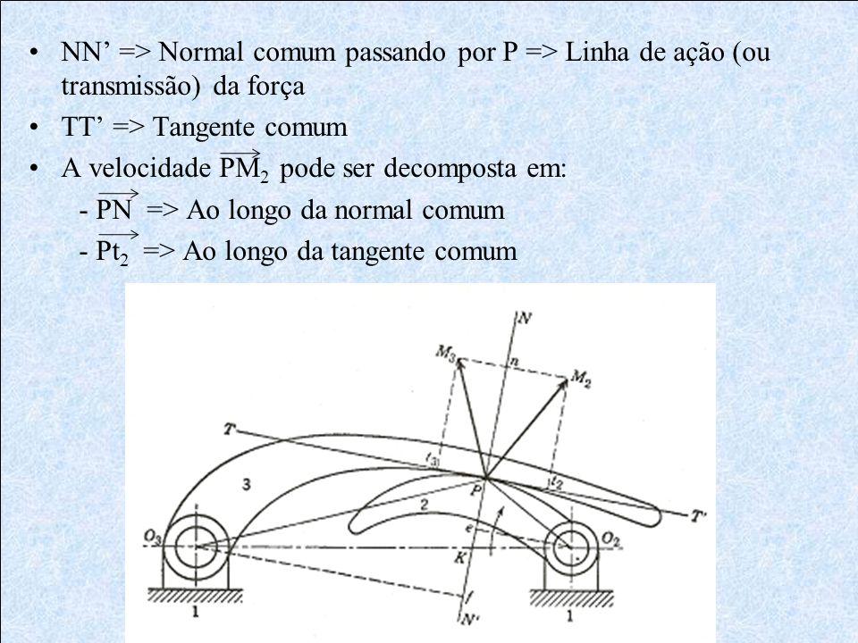 NN => Normal comum passando por P => Linha de ação (ou transmissão) da força TT => Tangente comum A velocidade PM 2 pode ser decomposta em: - PN => Ao