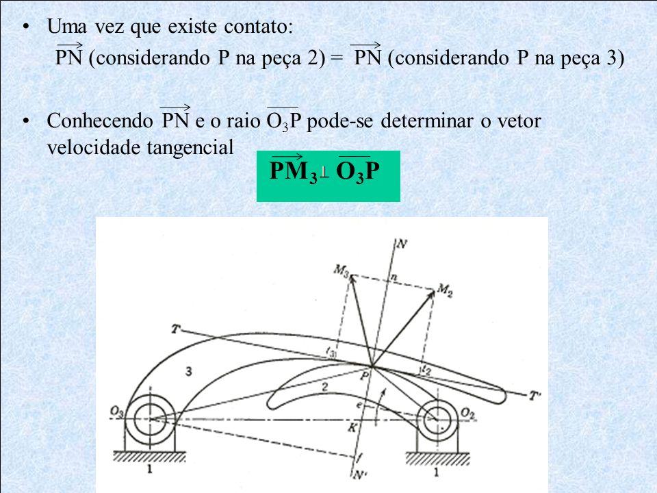 Uma vez que existe contato: PN (considerando P na peça 2) = PN (considerando P na peça 3) Conhecendo PN e o raio O 3 P pode-se determinar o vetor velo