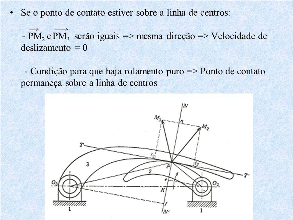 Se o ponto de contato estiver sobre a linha de centros: - PM 2 e PM 3 serão iguais => mesma direção => Velocidade de deslizamento = 0 - Condição para