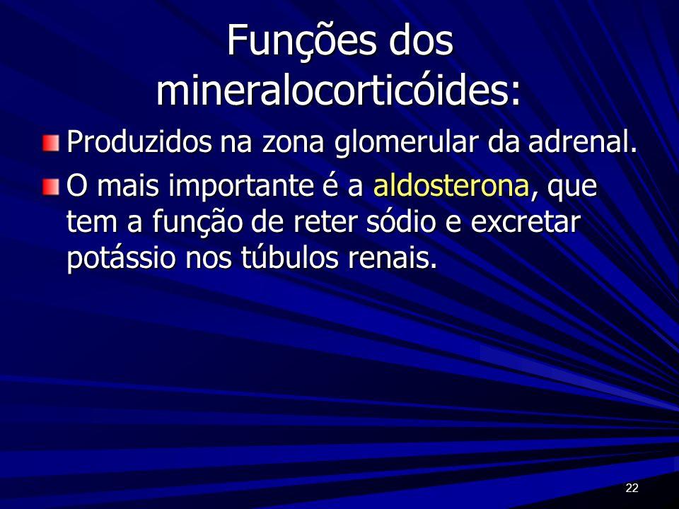 22 Funções dos mineralocorticóides: Produzidos na zona glomerular da adrenal. O mais importante é a aldosterona, que tem a função de reter sódio e exc