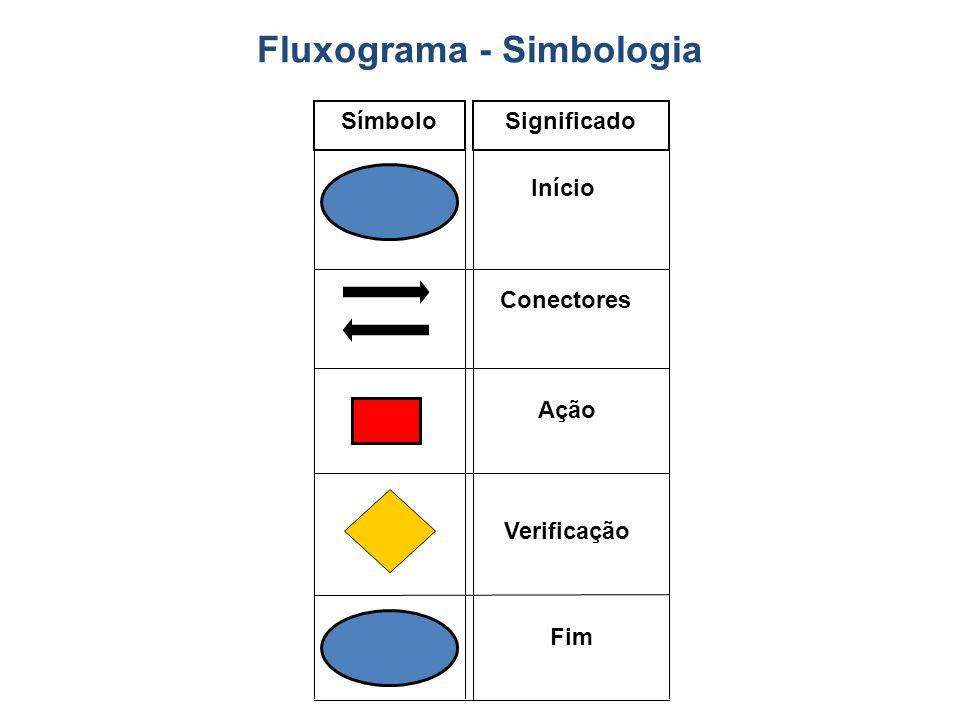 SímboloSignificado Início Conectores Ação Fim Fluxograma - Simbologia Verificação