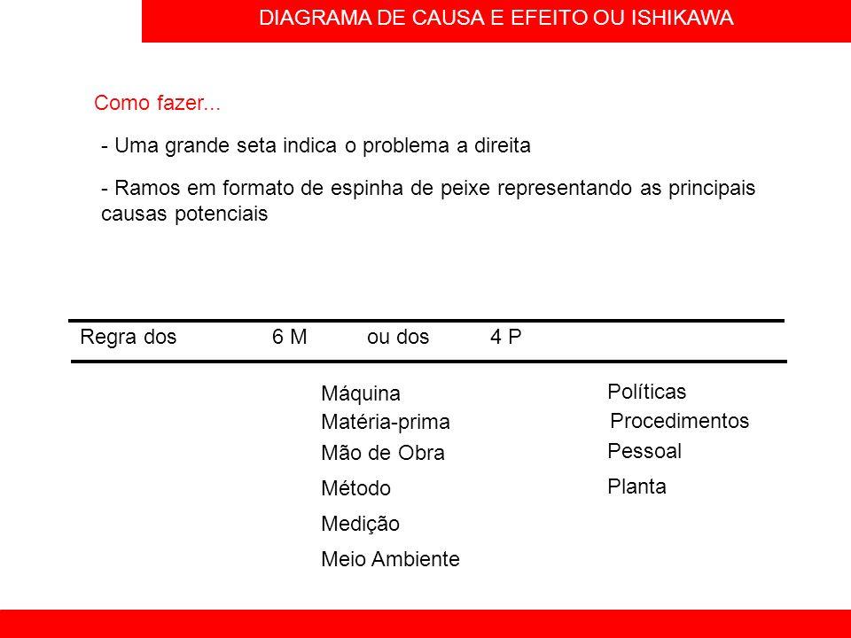 DIAGRAMA DE CAUSA E EFEITO OU ISHIKAWA Como fazer... - Uma grande seta indica o problema a direita - Ramos em formato de espinha de peixe representand