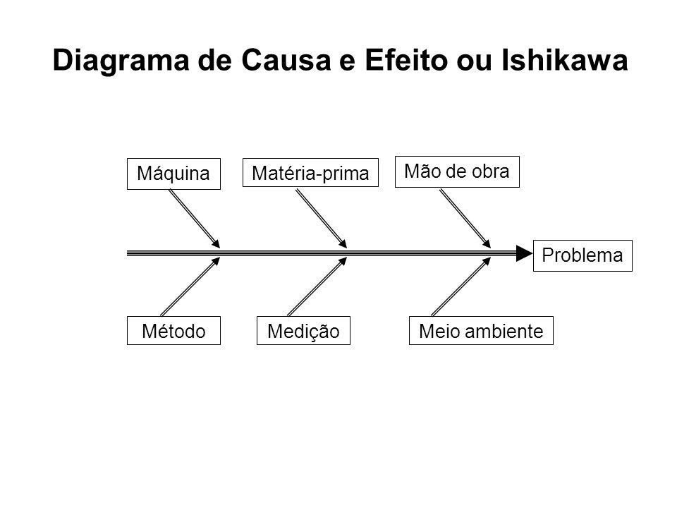 MáquinaMatéria-prima Mão de obra MétodoMediçãoMeio ambiente Problema Diagrama de Causa e Efeito ou Ishikawa