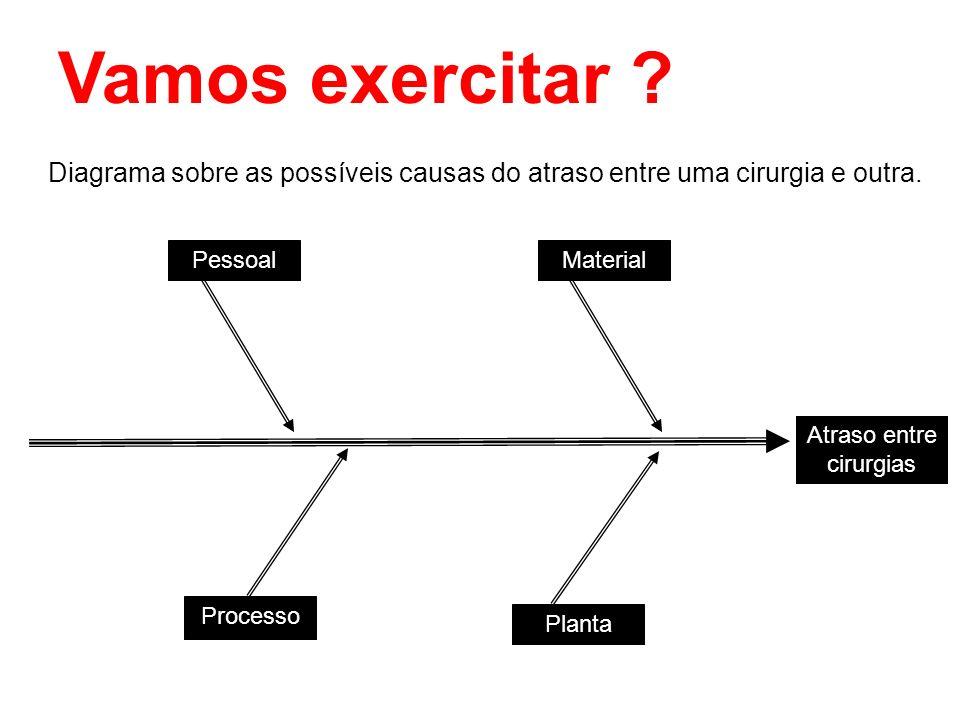 PessoalMaterial Processo Planta Atraso entre cirurgias Vamos exercitar ? Diagrama sobre as possíveis causas do atraso entre uma cirurgia e outra.