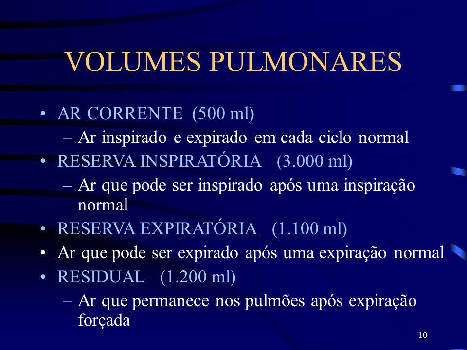 10 VOLUMES PULMONARES AR CORRENTE (500 ml) –Ar inspirado e expirado em cada ciclo normal RESERVA INSPIRATÓRIA (3.000 ml) –Ar que pode ser inspirado ap