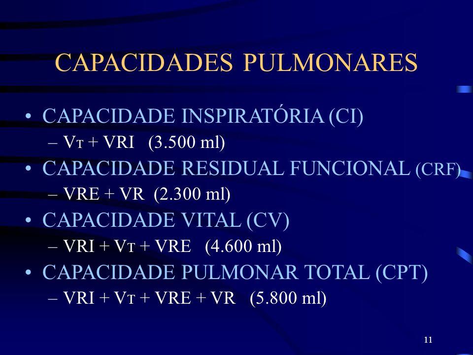 11 CAPACIDADES PULMONARES CAPACIDADE INSPIRATÓRIA (CI) –V T + VRI (3.500 ml) CAPACIDADE RESIDUAL FUNCIONAL (CRF) –VRE + VR (2.300 ml) CAPACIDADE VITAL