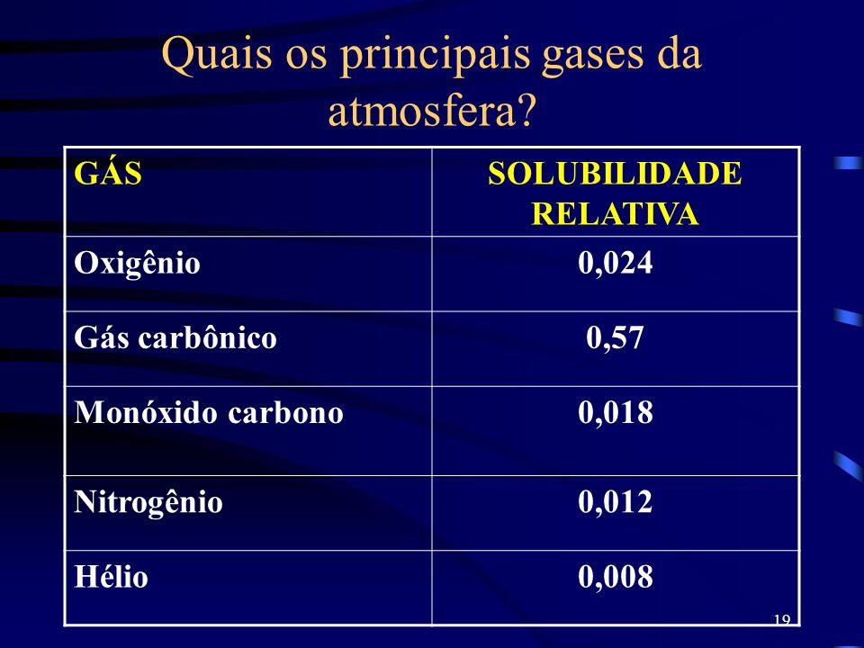 19 Quais os principais gases da atmosfera? GÁSSOLUBILIDADE RELATIVA Oxigênio0,024 Gás carbônico0,57 Monóxido carbono0,018 Nitrogênio0,012 Hélio0,008