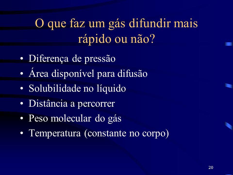 20 O que faz um gás difundir mais rápido ou não? Diferença de pressão Área disponível para difusão Solubilidade no líquido Distância a percorrer Peso