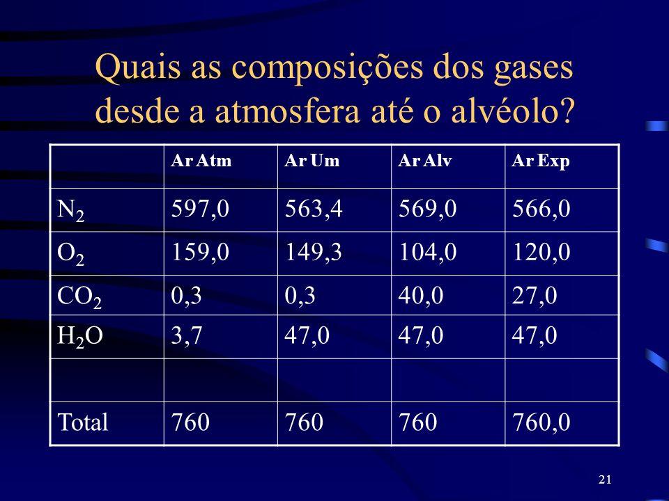 21 Quais as composições dos gases desde a atmosfera até o alvéolo? Ar AtmAr UmAr AlvAr Exp N2N2 597,0563,4569,0566,0 O2O2 159,0149,3104,0120,0 CO 2 0,