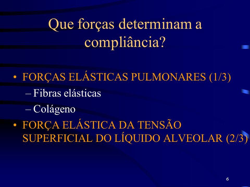 6 Que forças determinam a compliância? FORÇAS ELÁSTICAS PULMONARES (1/3) –Fibras elásticas –Colágeno FORÇA ELÁSTICA DA TENSÃO SUPERFICIAL DO LÍQUIDO A