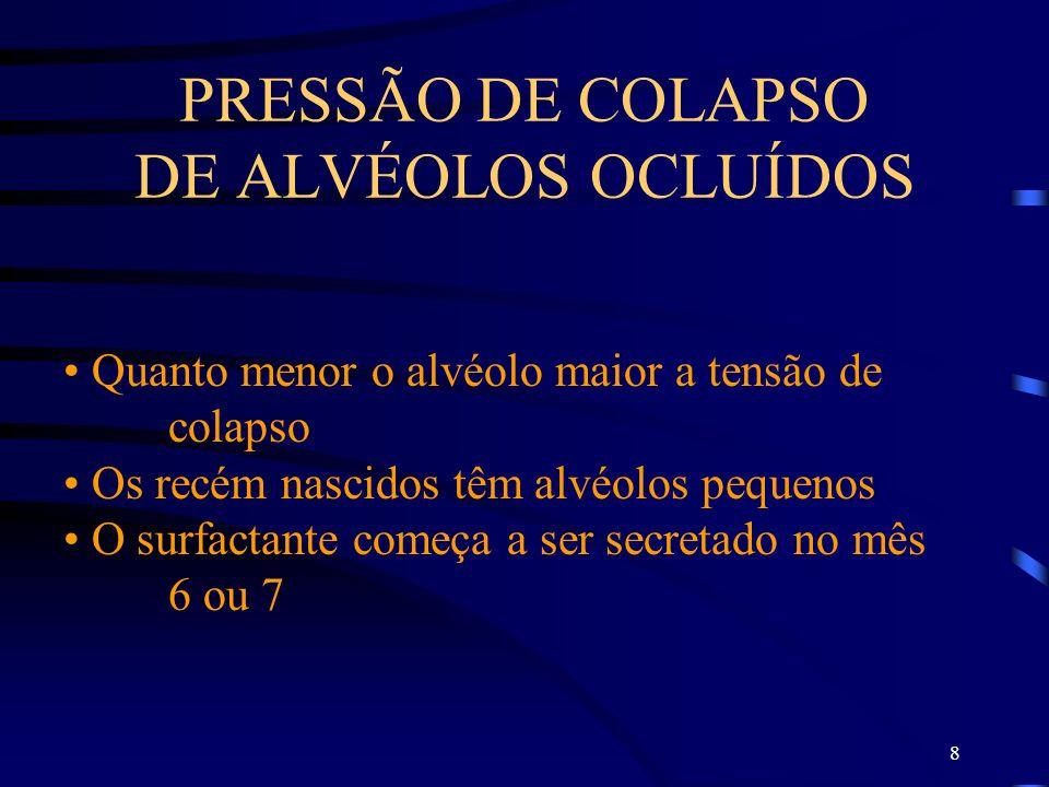 8 PRESSÃO DE COLAPSO DE ALVÉOLOS OCLUÍDOS Quanto menor o alvéolo maior a tensão de colapso Os recém nascidos têm alvéolos pequenos O surfactante começ