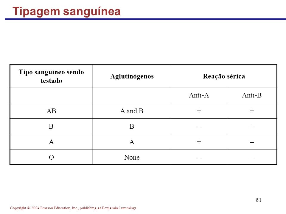 Copyright © 2004 Pearson Education, Inc., publishing as Benjamin Cummings 81 Tipagem sanguínea Tipo sanguíneo sendo testado AglutinógenosReação sérica Anti-AAnti-B ABA and B++ BB–+ AA+– ONone––