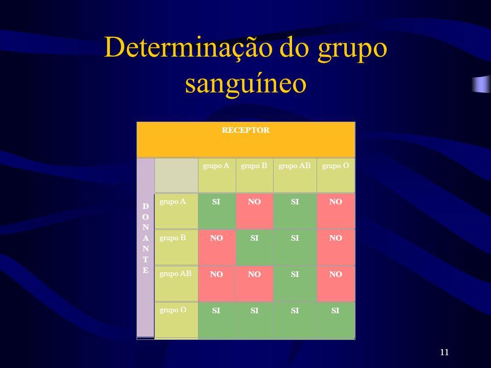 11 Determinação do grupo sanguíneo RECEPTOR DONANTEDONANTE grupo Agrupo Bgrupo ABgrupo O grupo A SINOSINO grupo B NOSI NO grupo AB NO SINO grupo O SI