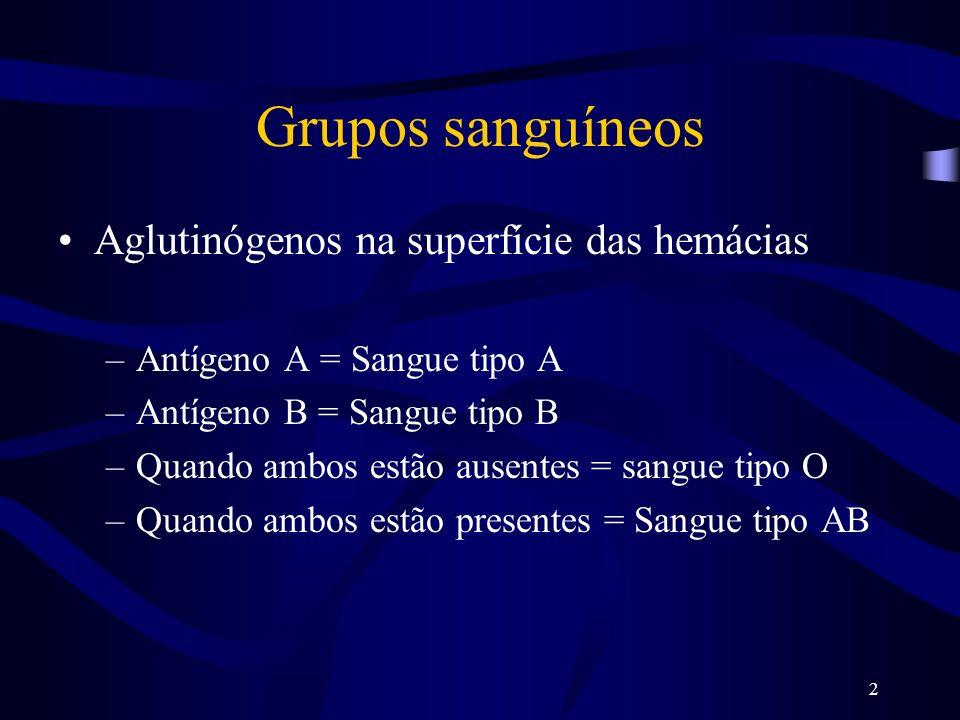 2 Grupos sanguíneos Aglutinógenos na superfície das hemácias –Antígeno A = Sangue tipo A –Antígeno B = Sangue tipo B –Quando ambos estão ausentes = sa