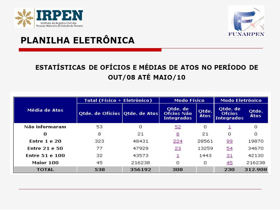 ESTATÍSTICAS DE OFÍCIOS E MÉDIAS DE ATOS NO PERÍODO DE OUT/08 ATÉ MAIO/10