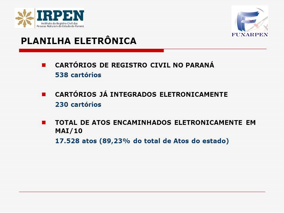 CARTÓRIOS DE REGISTRO CIVIL NO PARANÁ 538 cartórios CARTÓRIOS JÁ INTEGRADOS ELETRONICAMENTE 230 cartórios TOTAL DE ATOS ENCAMINHADOS ELETRONICAMENTE E