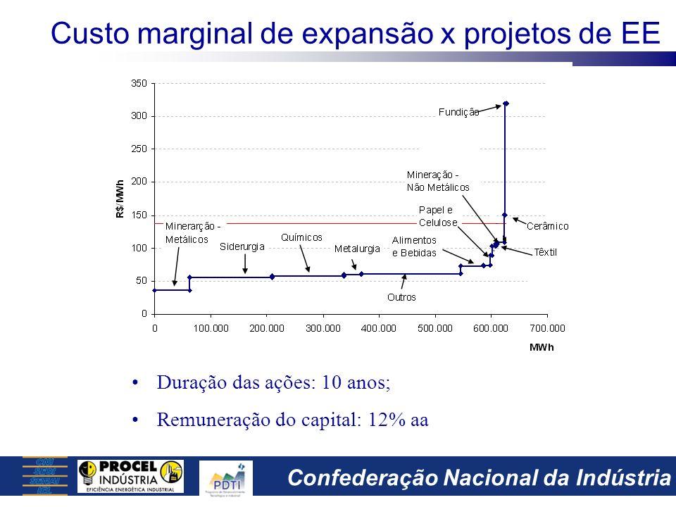 Confederação Nacional da Indústria Freqüência de soluções em projetos de EE