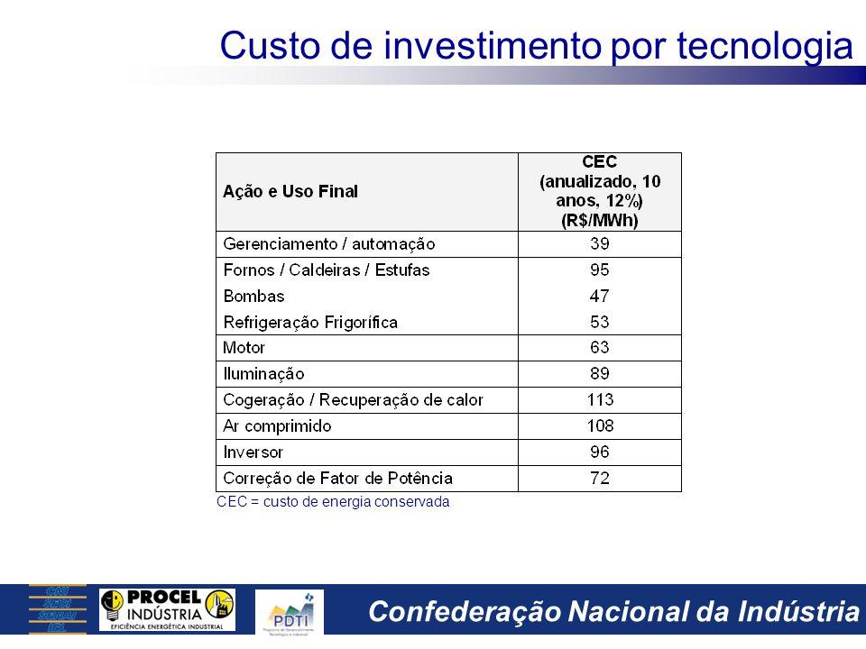 Confederação Nacional da Indústria Custo de investimento por tecnologia CEC = custo de energia conservada