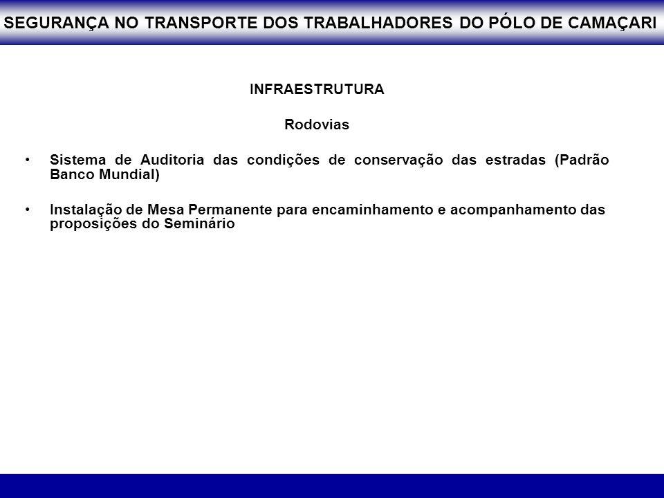 INFRAESTRUTURA Rodovias Sistema de Auditoria das condições de conservação das estradas (Padrão Banco Mundial) Instalação de Mesa Permanente para encam