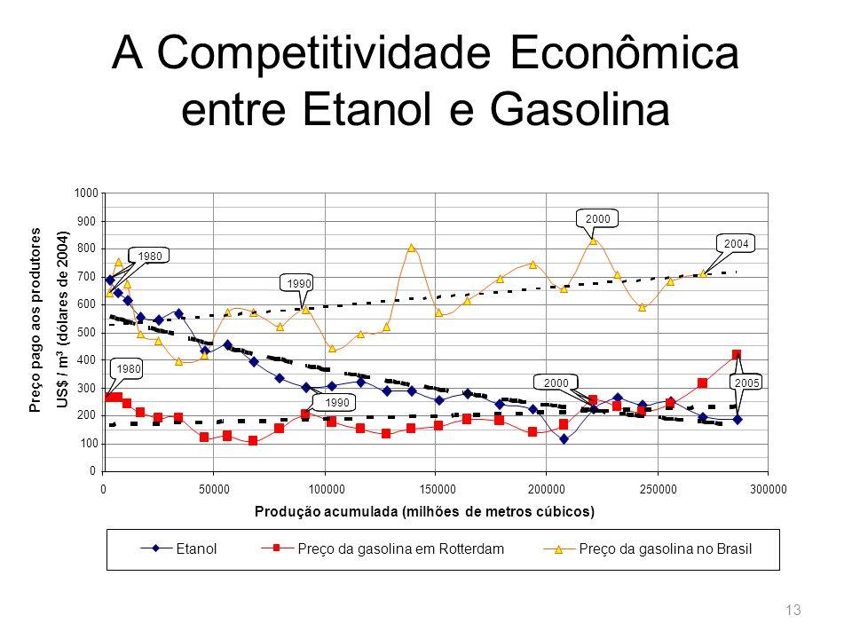 13 A Competitividade Econômica entre Etanol e Gasolina 0 100 200 300 400 500 600 700 800 900 1000 050000100000150000200000250000300000 Produção acumul