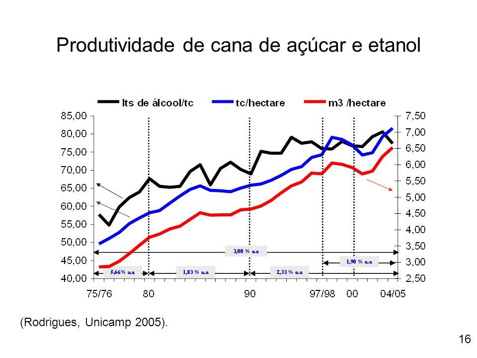16 Produtividade de cana de açúcar e etanol (Rodrigues, Unicamp 2005).