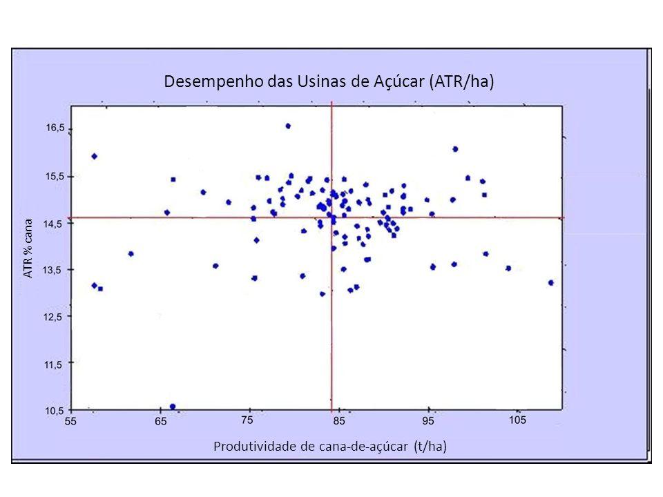 Desempenho das Usinas de Açúcar (ATR/ha) ATR % cana Produtividade de cana-de-açúcar (t/ha)