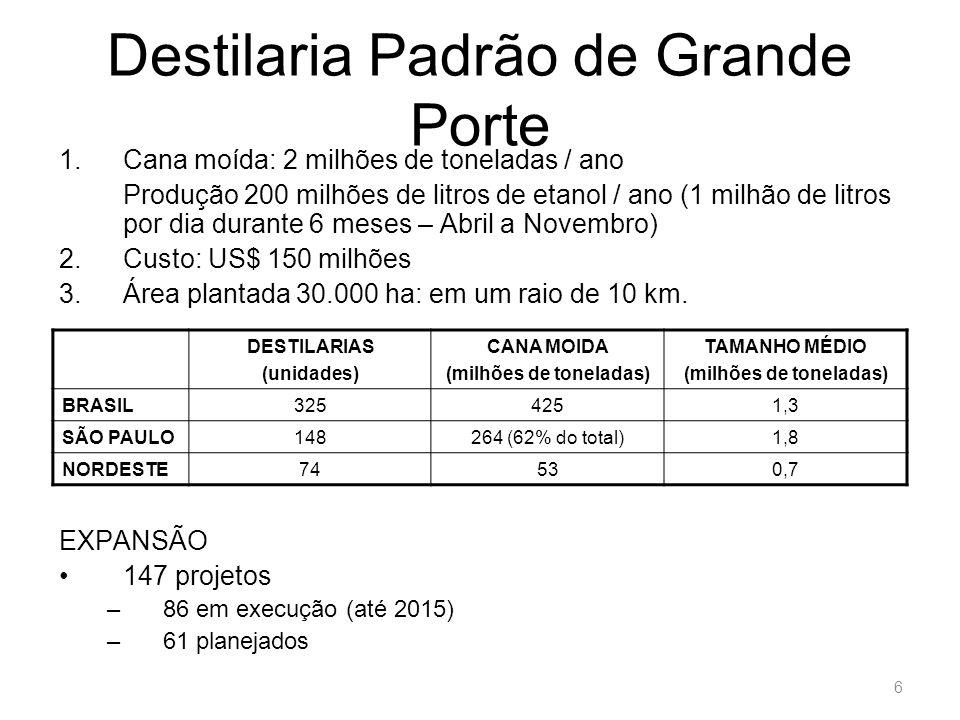 O uso do solo no Brasil Fonte: CTC, 2007 Área (milhões de hectares) % Soja217 Milho124 Cana de açúcar5.42 Outras culturas176 (total)6020 Pastagens23780 Agricultura + pastagens297100