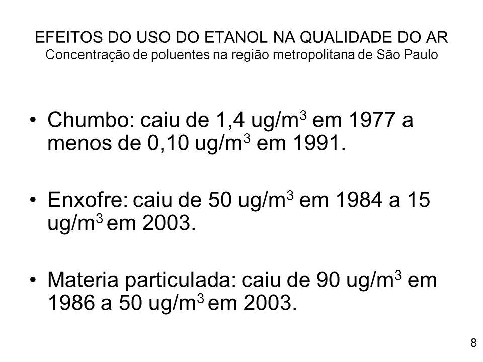 8 EFEITOS DO USO DO ETANOL NA QUALIDADE DO AR Concentração de poluentes na região metropolitana de São Paulo Chumbo: caiu de 1,4 ug/m 3 em 1977 a meno