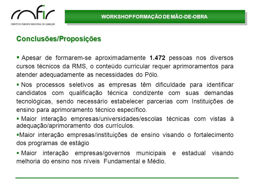 Conclusões/Proposições Apesar de formarem-se aproximadamente 1.472 pessoas nos diversos cursos técnicos da RMS, o conteúdo curricular requer aprimoram