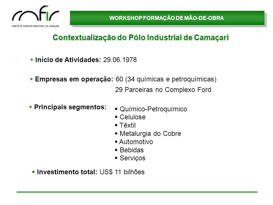 WORKSHOP FORMAÇÃO DE MÃO-DE-OBRA Capacidade Instalada: 250 mil veículos/ano (segmento automotivo) 220 mil ton/ano de cobre eletrolítico (metalurgia do cobre) 9 milhões de pneus/ano (Continental/Bridgestone) 115 mil ton/ano de celulose solúvel (Expansão para 350 mil ton/a) Camaçari = 60% das vendas da Ford Primeira Unidade no Brasil.