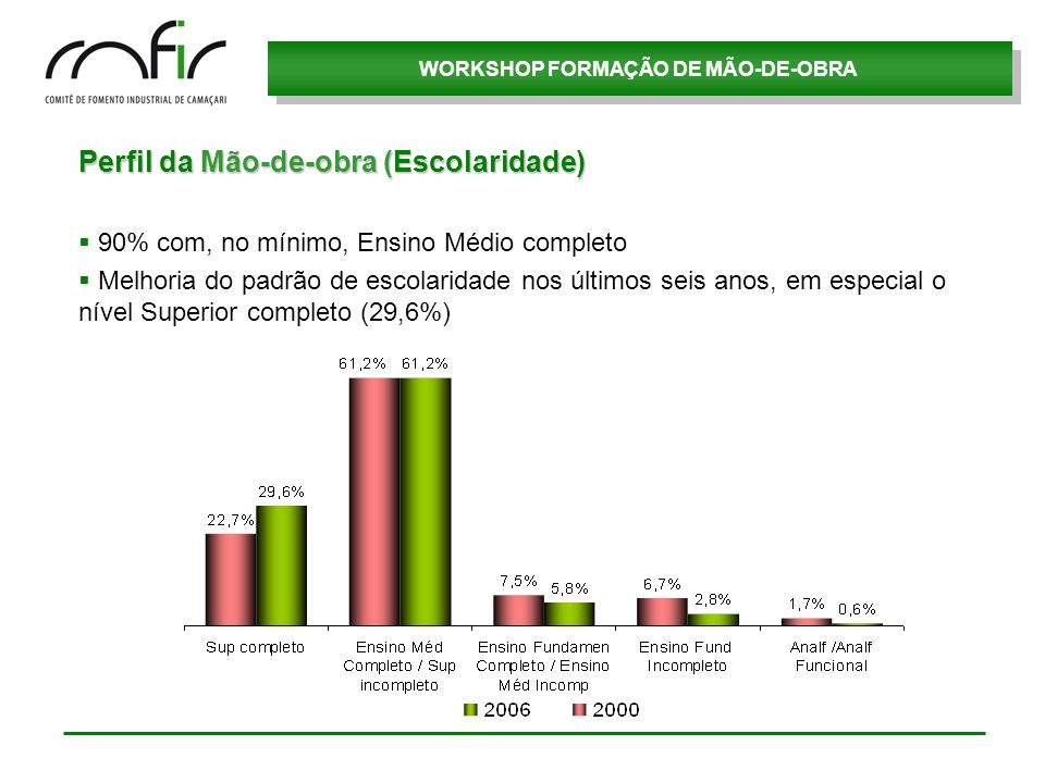 WORKSHOP FORMAÇÃO DE MÃO-DE-OBRA Perfil da Mão-de-obra (Local de Residência) Com a instalação da Ford, cresceu consideravelmente o nº de funcionários residentes em Camaçari e Dias DÁvila 51,3% 35,3% 14,2%