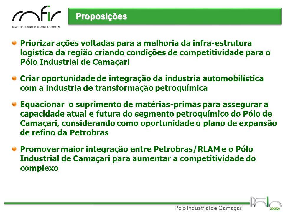 Pólo Industrial de Camaçari Proposições Priorizar ações voltadas para a melhoria da infra-estrutura logística da região criando condições de competiti
