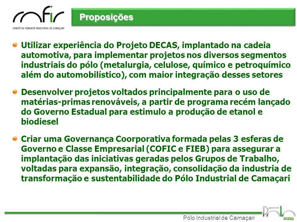 Pólo Industrial de Camaçari Proposições Utilizar experiência do Projeto DECAS, implantado na cadeia automotiva, para implementar projetos nos diversos